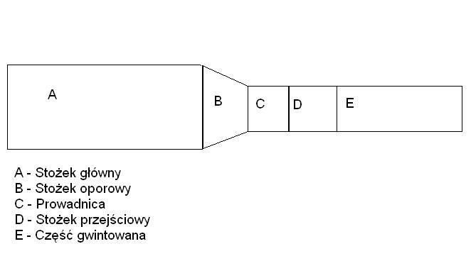 Budowa Broni I Amunicji Kolo Lowieckie Rys W Elku